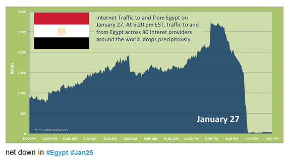 Egypt Has Shut Off Internet and Cell Phone Service to Entire Populace