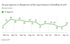 Congress Approval Ratings Compared To Rotten Tomato Scores