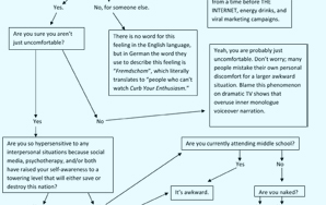 A Flowchart For Determining If A Moment Is Actually Awkward