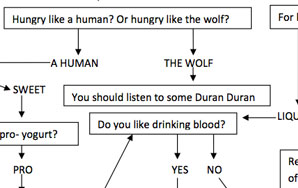 Flowchart: What Trendy Food Should You Eat?