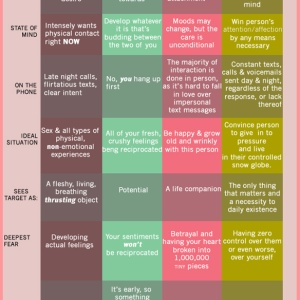 The Differences Between Lust, Like, Love, & Obsess