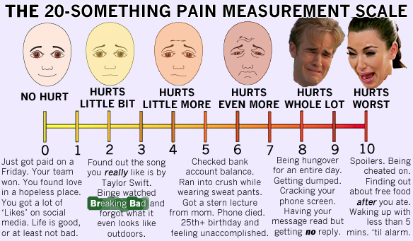 The 20-Something Pain Measurement Scale
