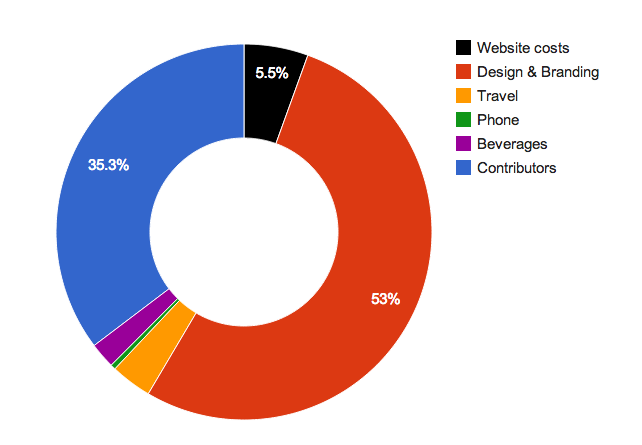 Scratch's Transparency Index