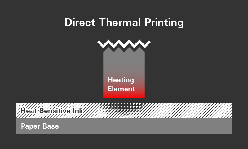 Colorless dye is embedded in the paper and renders black when heated.