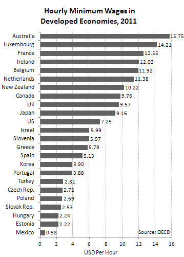 Hourly_Minimum_Wages_in_Developed_Economies,_2011