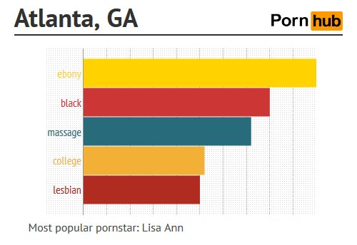 Most Searched Porn Categories By City – What Weird Sh*t Is Your CityInto?