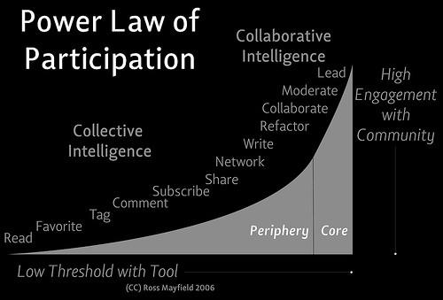 PowerLawOfParticipation_Medium