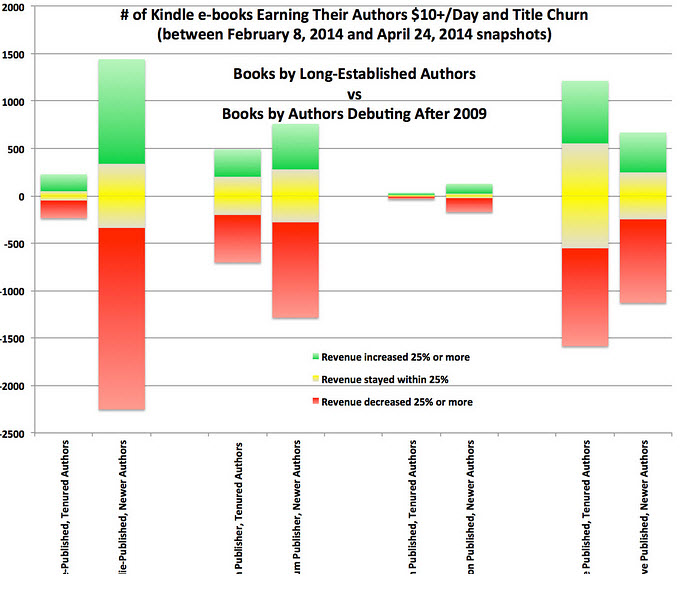 Source: AuthorEarnings.com, The May 2014 Report
