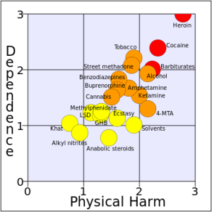 What Would Society Look Like If Drug Laws Reflected Drug Harm?