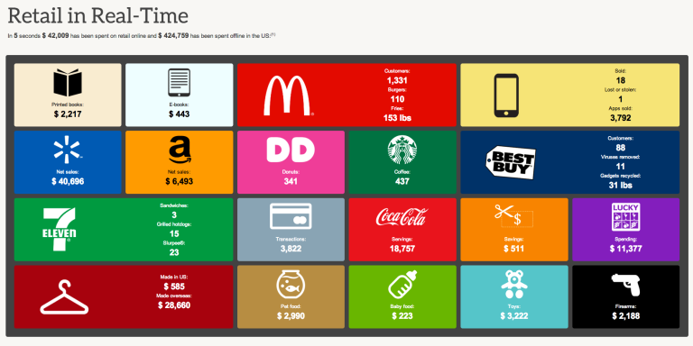 This Cool Website Shows You Just How Much Money Americans Are Spending In RealTime