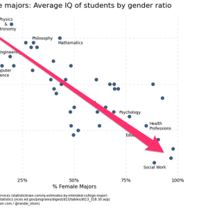 Infographic: The More Female Dominated A College Major Is, The Lower The Average IQ