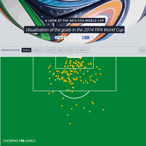 This Awesome Website Shows You All Of The Goals Scored In The 2014 World Cup