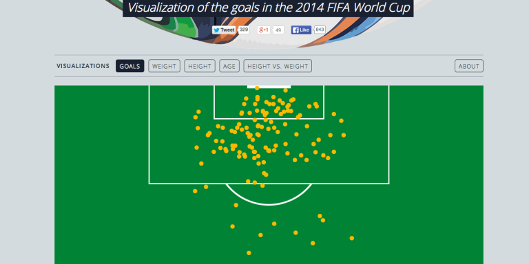 This Awesome Website Shows You All Of The Goals Scored In The 2014 WorldCup