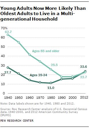 ST-2014-07-17-multigen-households-02