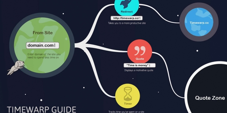 The Best Ways To Avoid Wasting Time On TheInternet