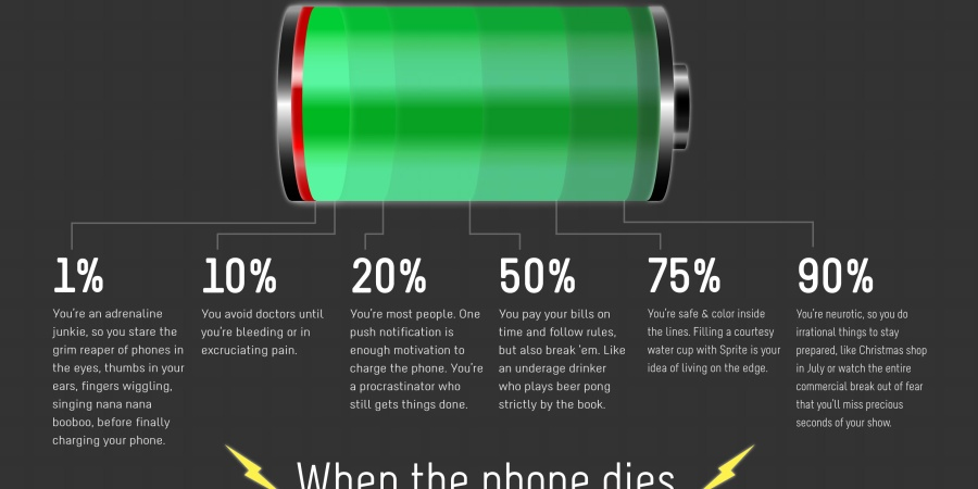 What Your Phone's Battery Life Before You Finally Charge It Says About You