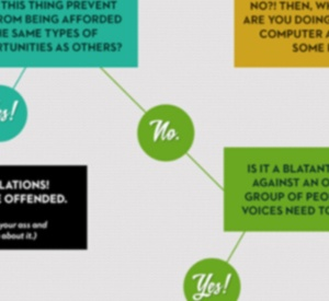 How To Know When To Be Offended On The Internet: An Infographic