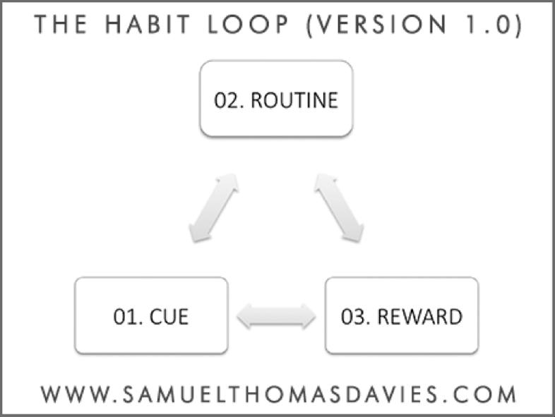 Habitloop