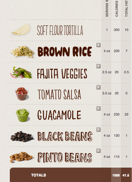 Chipotle Nutrition Facts