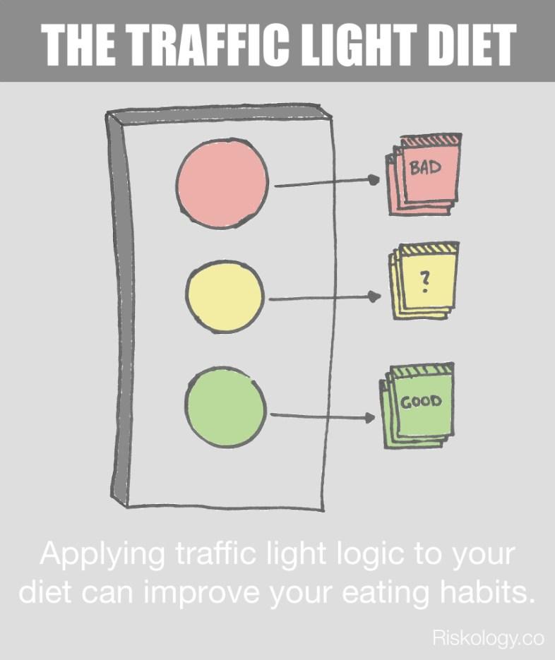 traffic-light-diet