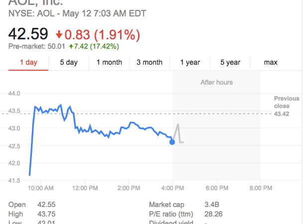 Verizon To Buy AOL For $4.4 Billion And Other Financial Stories Worth Reading(5/12/15)