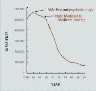 inpatients graph