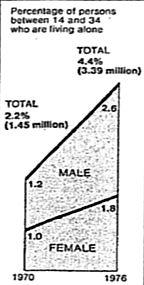 living alone graph