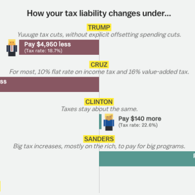 Take This Three Question Quiz To Find Out How Much Each Candidate Would Cost You As President