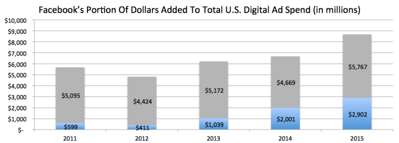 Facebook Portion Of Ad Spend Growth