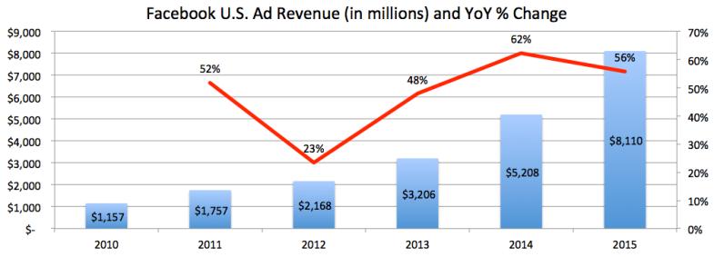 Facebook US Ad Revenue