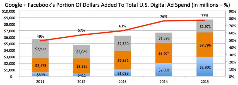 Google + Facebook contrib to growth
