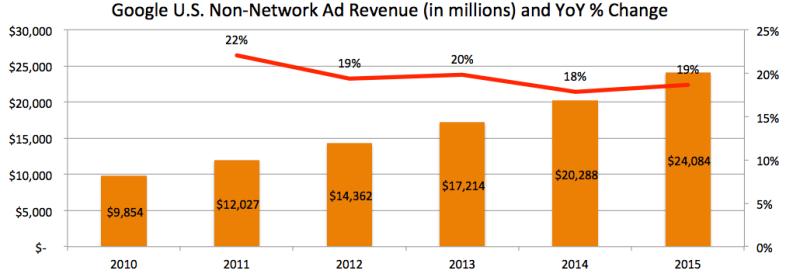 Google Revenue Growth