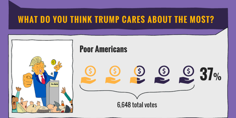 We Polled Thousands Of Millennials About Their Opinion Of Donald Trump And The Results Are CompletelyShocking