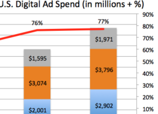 How Fast Is Digital Publisher Revenue Growing? Not As Fast As YouThink