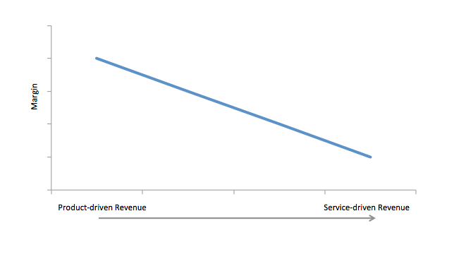 New Media's Shift From Product- To Service-DrivenRevenue