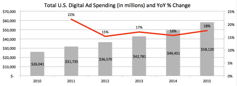 Total IAB US Ad Spend