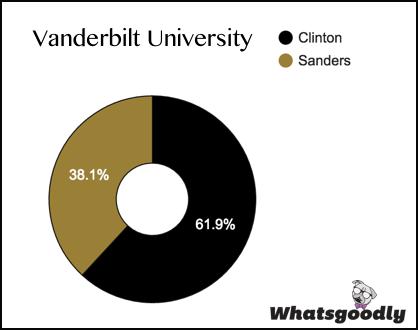 VanderbiltU_Whatsgoodly_Pie