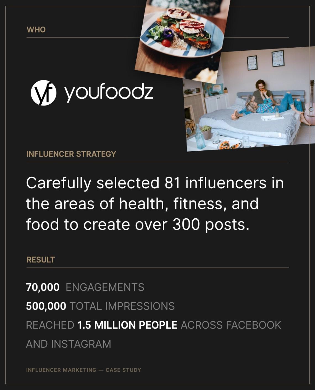 Infuelncer Marketing/YouFoodz
